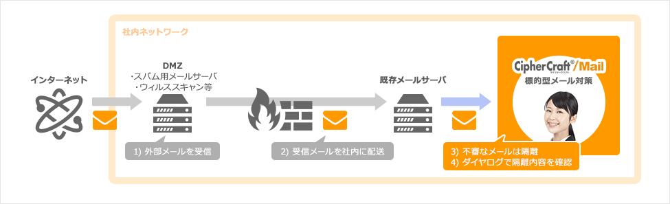 CipherCraft/Mail 7 Server導入イメージ図