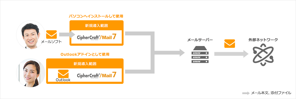 CipherCraft/Mail 7 導入イメージ図