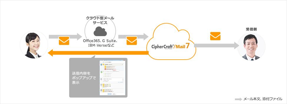 クラウド型メールサービスとの連携した場合のイメージ図